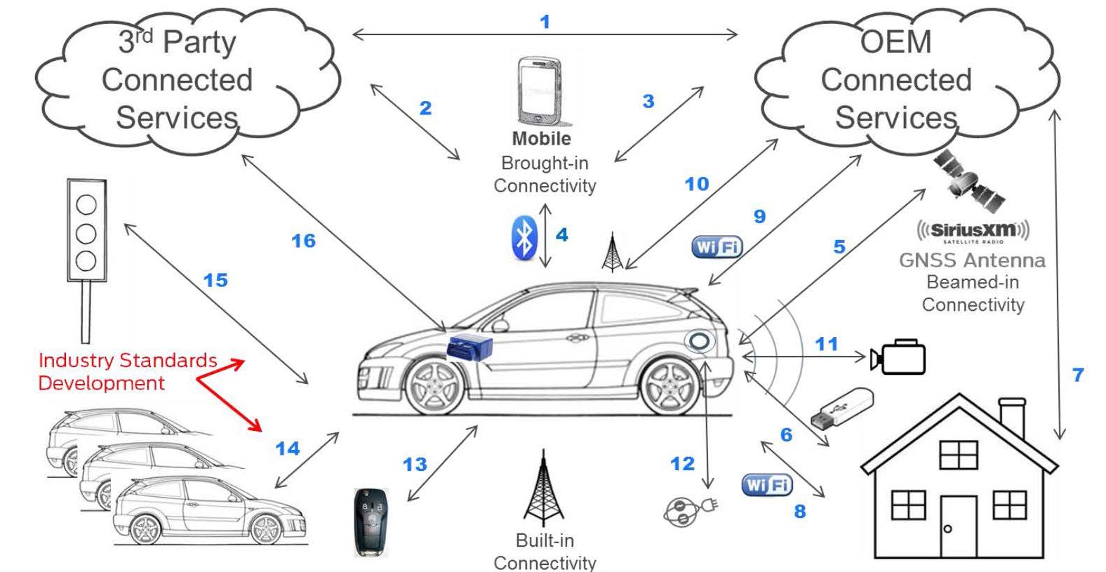 汽车互联可以给用户带来巨大便利,但同时也将汽车系统暴露在互联网所带来的负面风险之中,因此汽车生产商必须迅速采取措施,以确保车辆不会成为黑客攻击的受害者。SAE即将发布一份最佳做法(Best Practices) 建议,协助整车厂通过实施结构清晰的项目,以保证汽车在全生命周期中都可获得有效的保护。 SAE J3061推荐规程《信息物理汽车系统网络安全指南(Cybersecurity Guidebook for Cyber-Physical Vehicle Systems)》是首部针对汽车网络安全而制定的指导